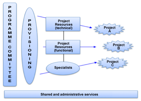 Project Based